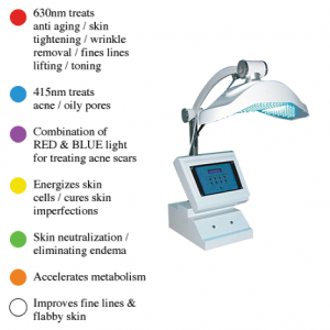 Multi Wave Light Therapy
